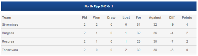 group table as it stands